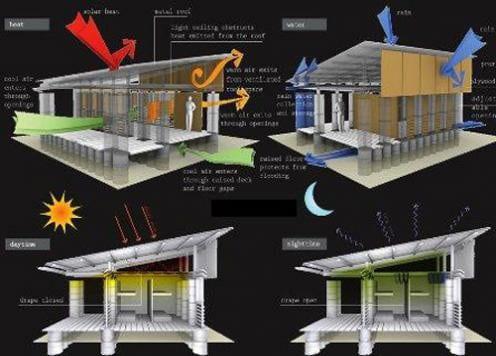 Μελέτες ενεργειακής απόδοσης κτιρίου